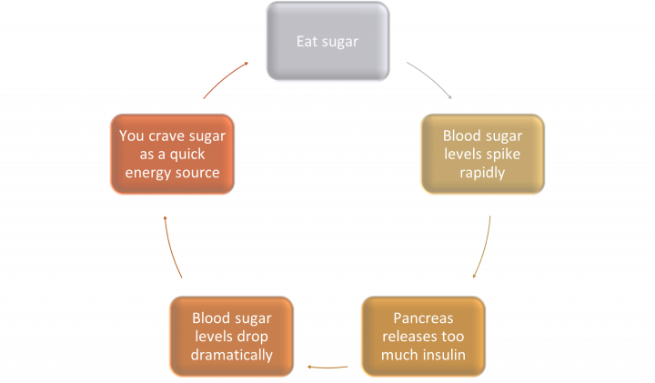 The cycle of sugar